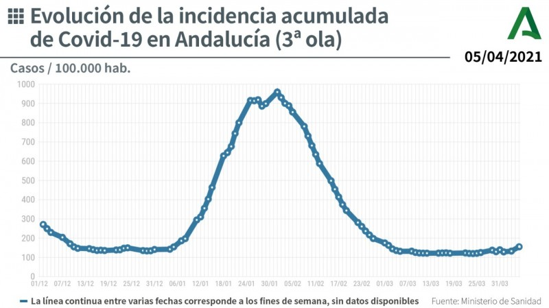 <span style='color:#780948'>ARCHIVED</span> - No plans to tighten Covid restrictions in Andalusia at the moment