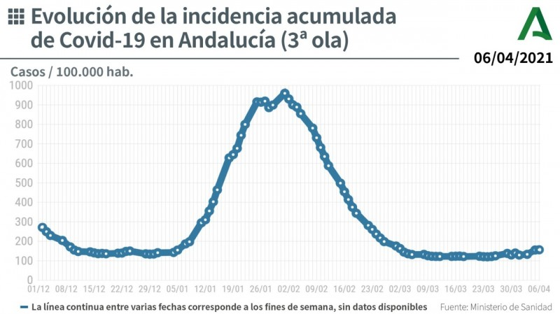 Andalusia reports 34 deaths and 1,008 new coronavirus cases: Covid update April 6