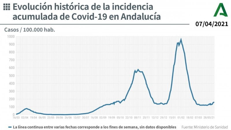 <span style='color:#780948'>ARCHIVED</span> - Andalusia reports 17 deaths and 2,590 new coronavirus cases: Covid update April 8