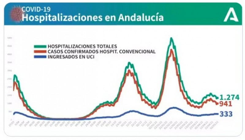 <span style='color:#780948'>ARCHIVED</span> -    Covid Incidence rate in Andalusia region drops to 193 after one week with interprovincial movement: May 6