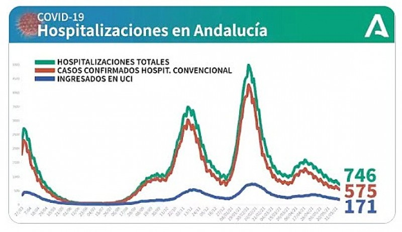 <span style='color:#780948'>ARCHIVED</span> - Number of Covid cases and hospitalizations rise in Andalucía: Covid update June 7