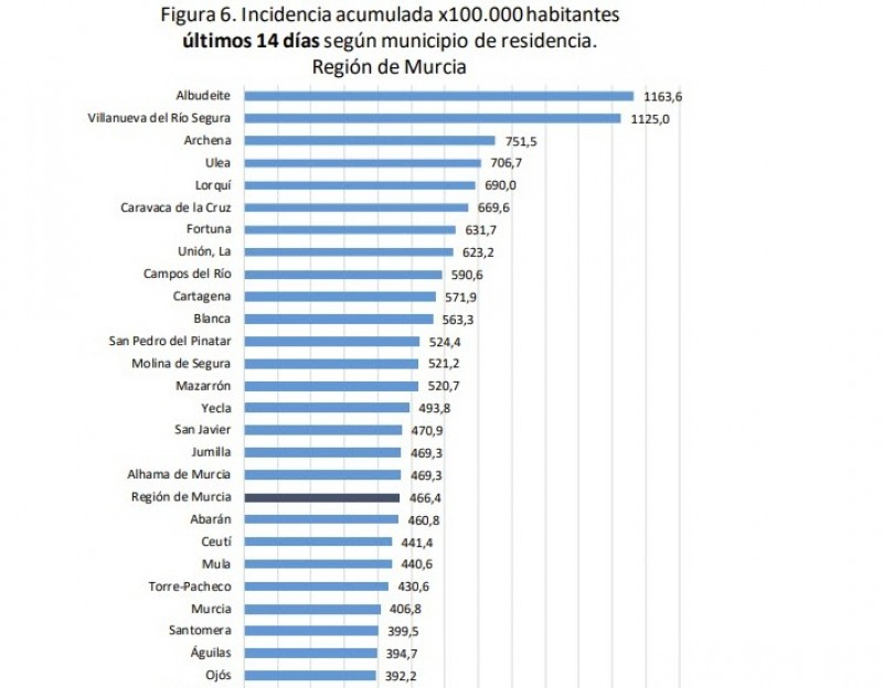 <span style='color:#780948'>ARCHIVED</span> - Murcia Covid update July 30: hospitalisations climb back to level of early March