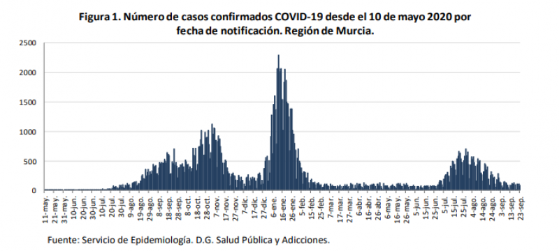 <span style='color:#780948'>ARCHIVED</span> - Murcia Covid update September 24: a 33-year-old unvaccinated man has died